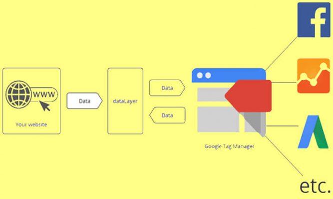 Google Tag Manager Kodu Nasıl Eklenir ve Ne İşe Yarar?